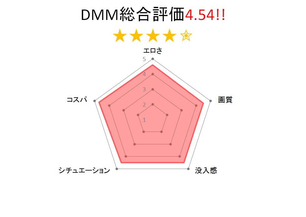 【選択型VR】AVの結末はアナタ次第!?チャートグラフ
